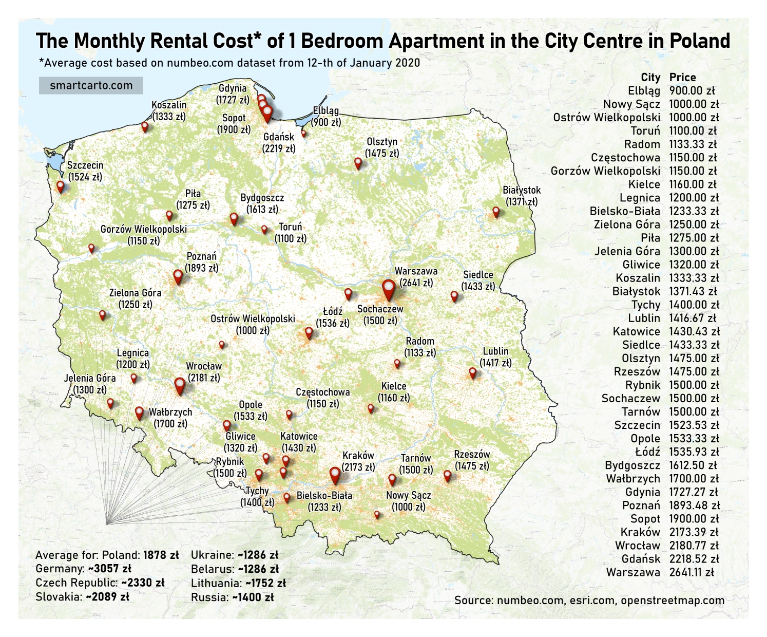 The Monthly Rental Cost of 1 Bedroom Apartment in the City Centre in Poland - dataset from 12th of January 2020